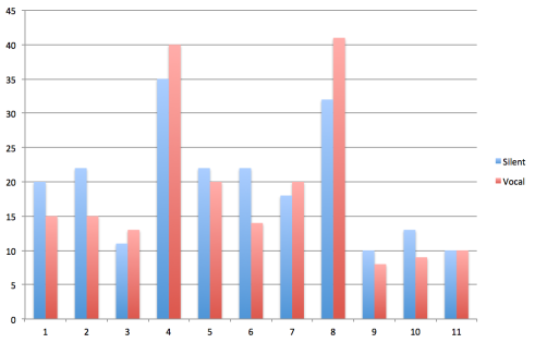 Eleven participants (x-axis) reported the amount of time it took for pain to go away in seconds (y-axis).
