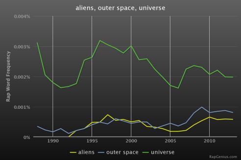 RapStats_aliensouterspaceuniverse