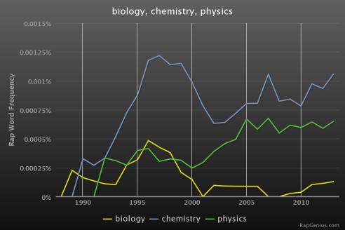 RapStats_biologychemistryphysics