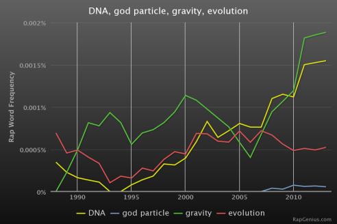 RapStats_DNAgodparticlegravityevolution