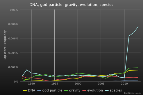 RapStats_DNAgodparticlegravityevolutions