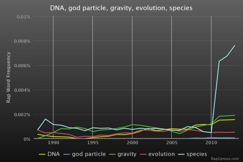 RapStats_DNAgodparticlegravityevolutions