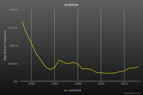 RapStats_science