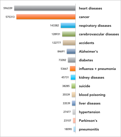 top 15 causes