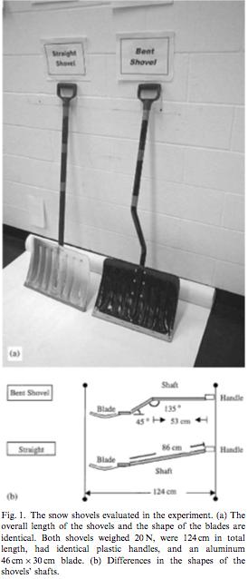 Shovel diagram